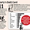 Congress develops database to help it win Dalit voters and 84 reserved seats