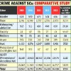 Crimes against Dalits rose 19% in 2014, murders rose to 744